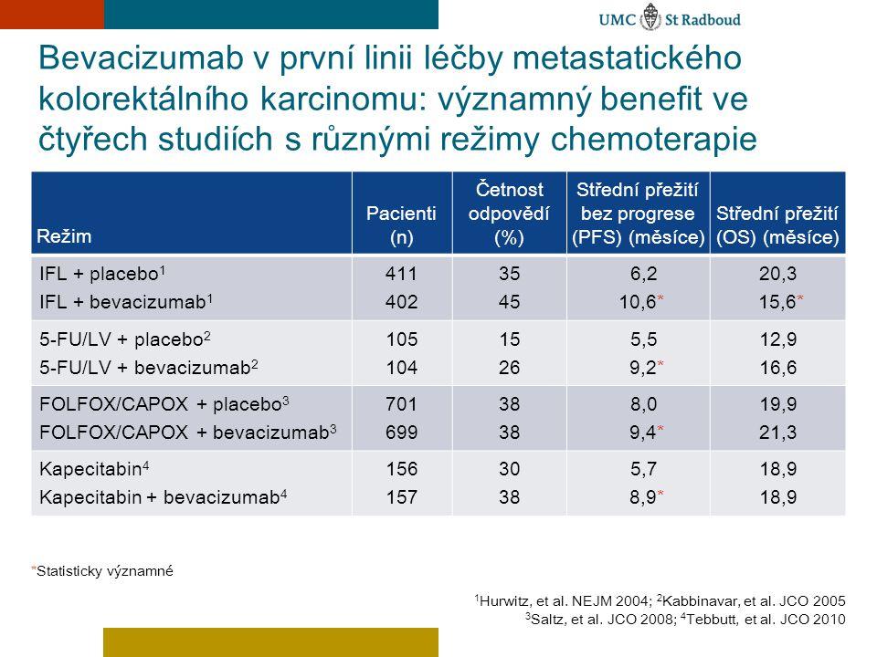 Bevacizumab v první linii léčby metastatického kolorektálního karcinomu: významný benefit ve čtyřech studiích s různými režimy chemoterapie