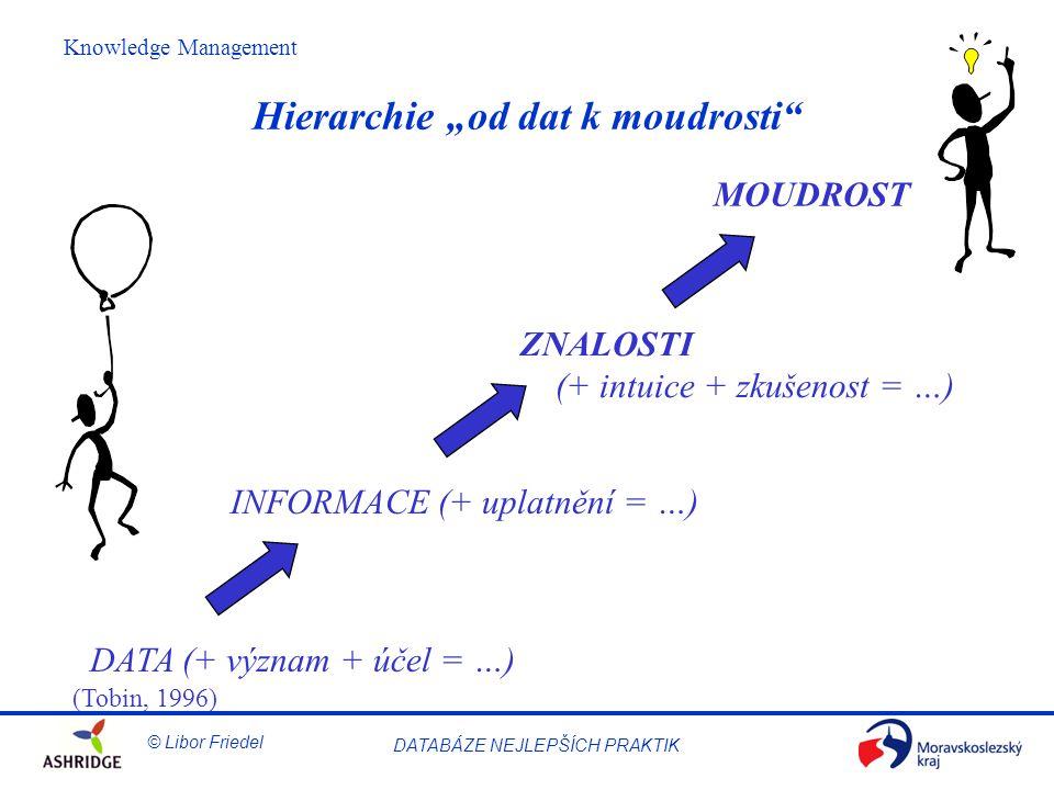 """Hierarchie """"od dat k moudrosti"""