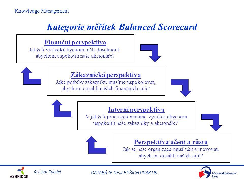 Kategorie měřítek Balanced Scorecard