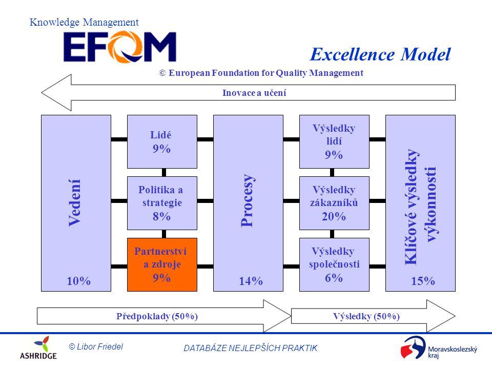 Excellence Model Klíčové výsledky výkonnosti Procesy Vedení 9% 9% 8%