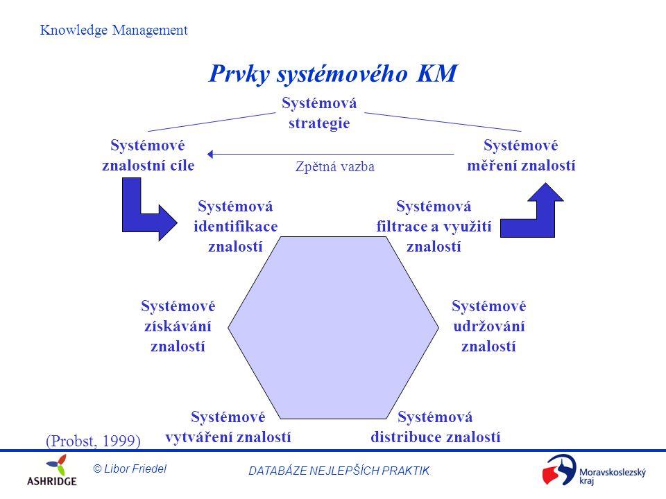 Prvky systémového KM Systémová strategie Systémové znalostní cíle