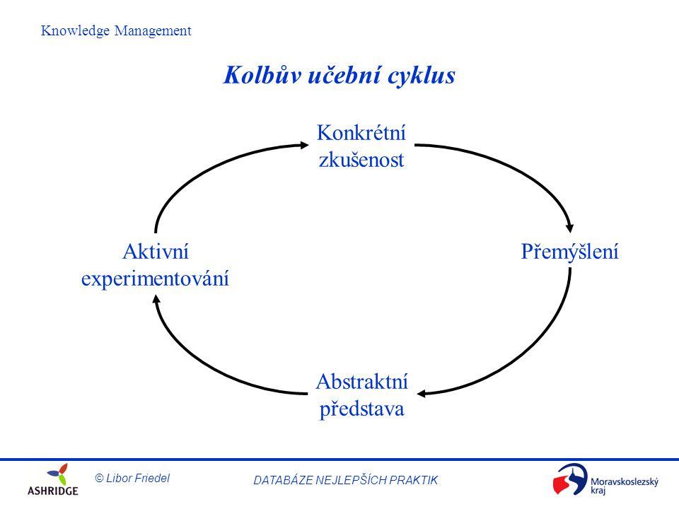 Kolbův učební cyklus Konkrétní zkušenost Aktivní experimentování