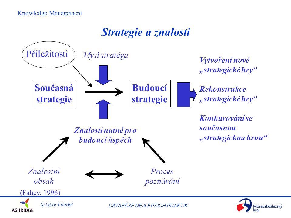 Strategie a znalosti Příležitosti Současná strategie Budoucí strategie