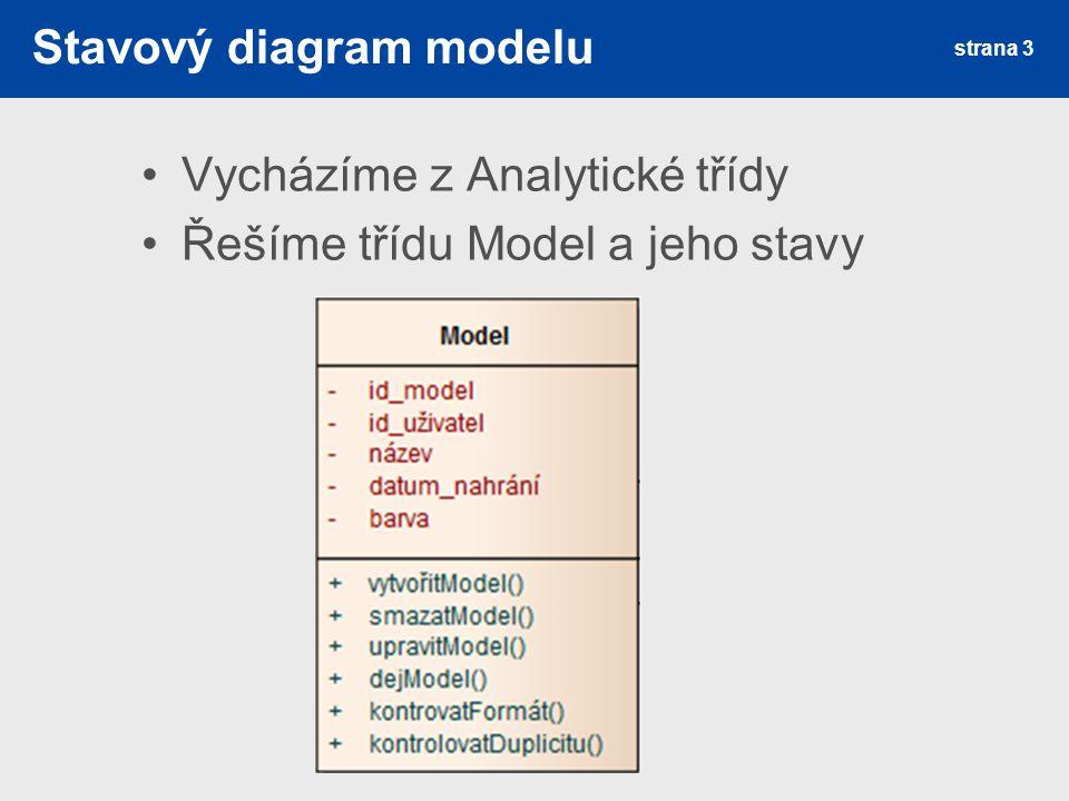 Stavový diagram modelu