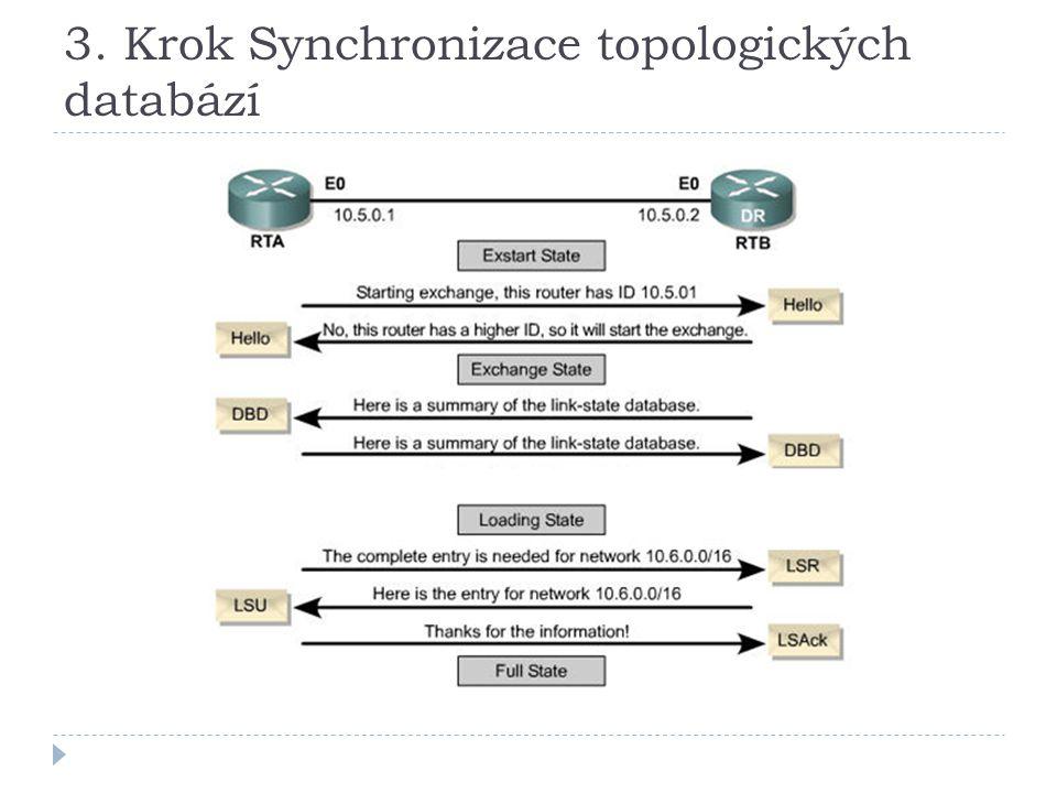 3. Krok Synchronizace topologických databází