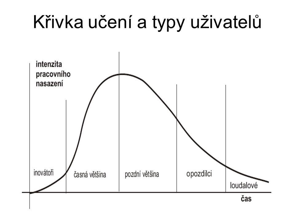 Křivka učení a typy uživatelů