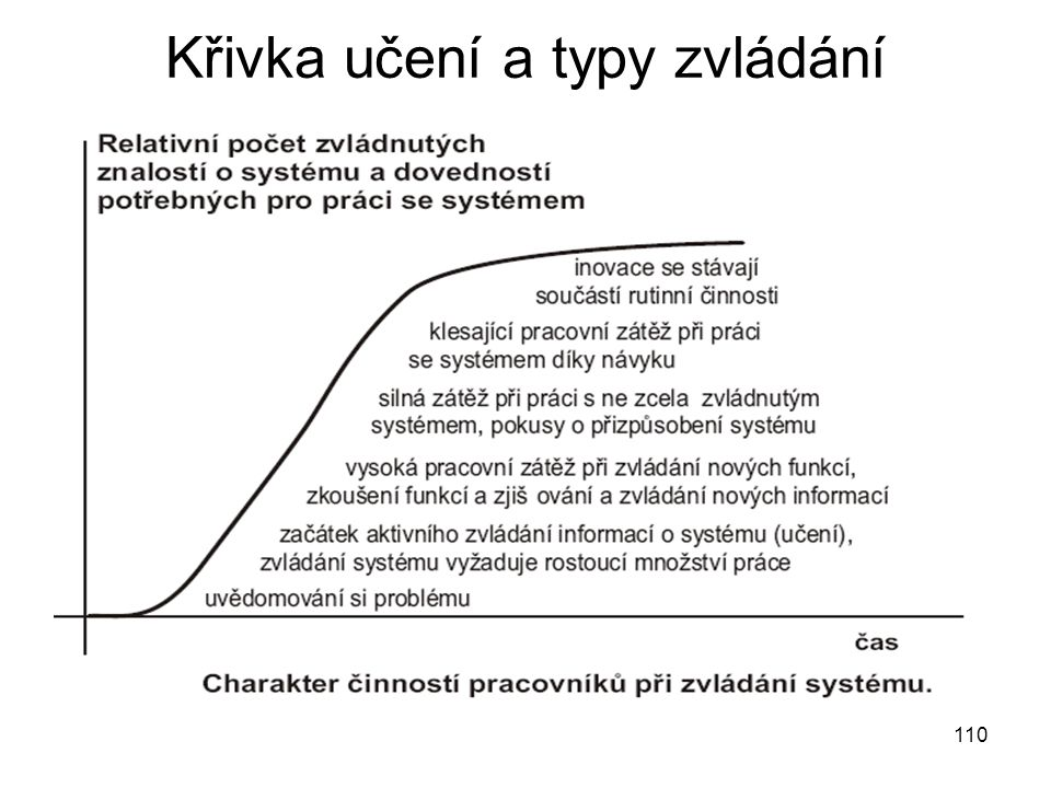 Křivka učení a typy zvládání