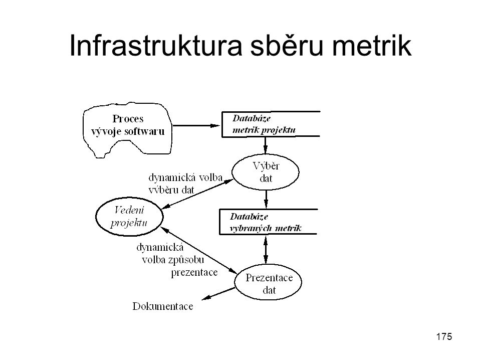 Infrastruktura sběru metrik