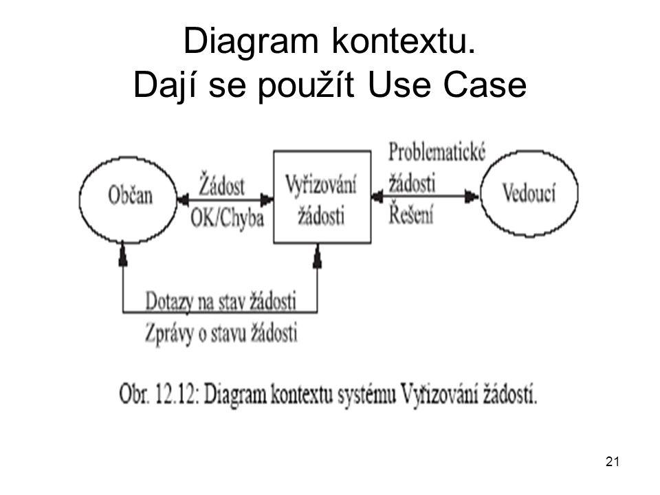 Diagram kontextu. Dají se použít Use Case