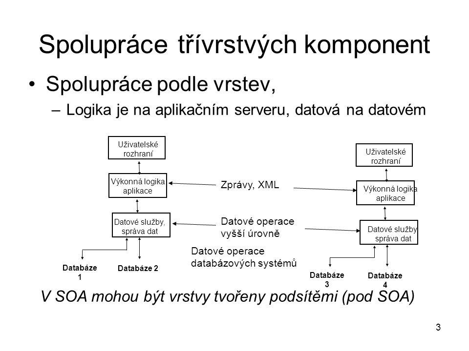 Spolupráce třívrstvých komponent