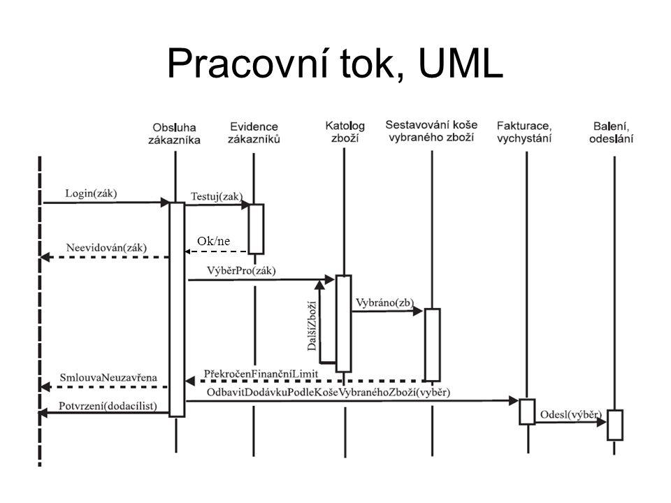 Pracovní tok, UML Ok/ne