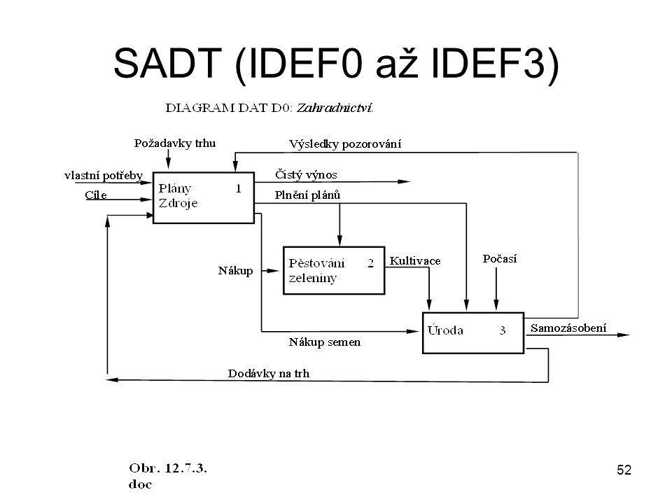 SADT (IDEF0 až IDEF3)