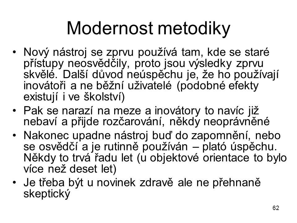 Modernost metodiky