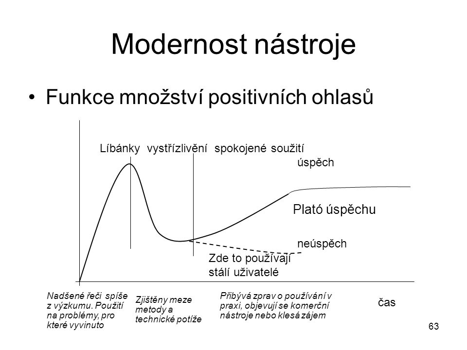 Modernost nástroje Funkce množství positivních ohlasů Plató úspěchu