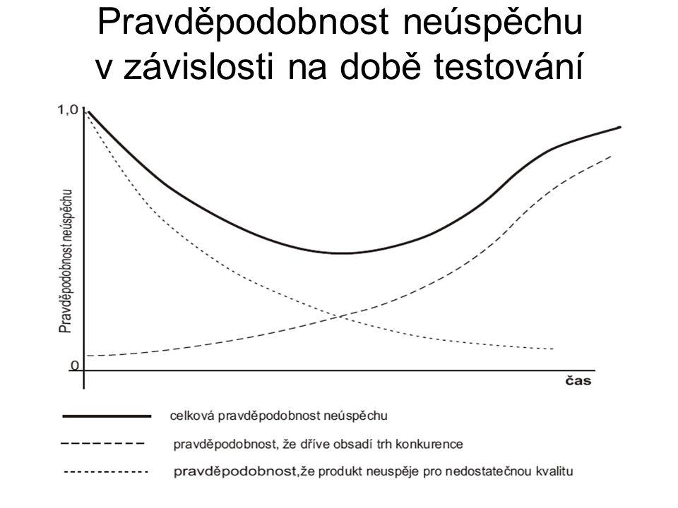 Pravděpodobnost neúspěchu v závislosti na době testování