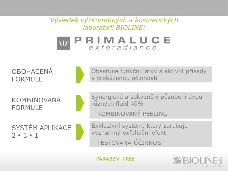Výsledek výzkummných a kosmetických laboratoří BIOLINE: