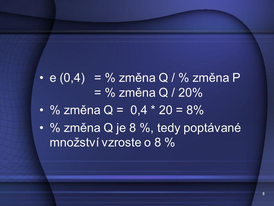 e (0,4) = % změna Q / % změna P = % změna Q / 20%