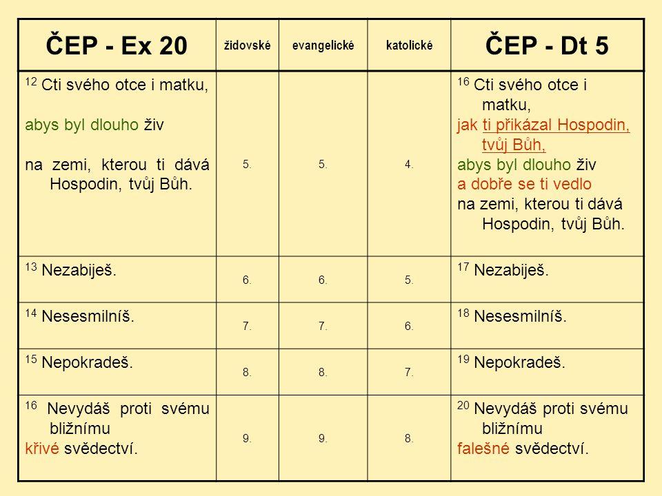ČEP - Ex 20 ČEP - Dt 5 12 Cti svého otce i matku, abys byl dlouho živ