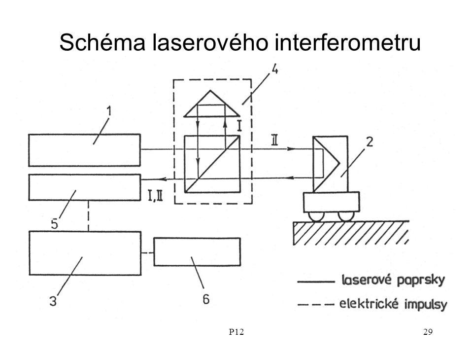 Schéma laserového interferometru