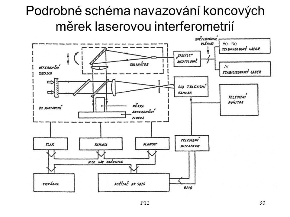 Podrobné schéma navazování koncových měrek laserovou interferometrií