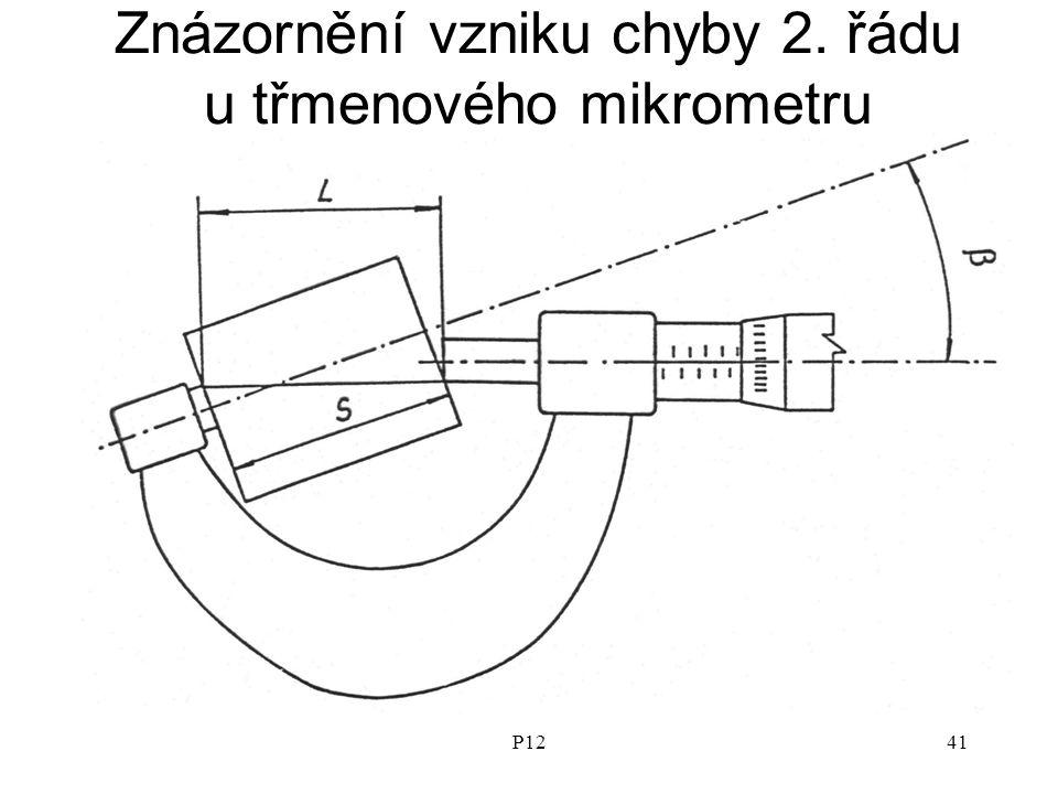 Znázornění vzniku chyby 2. řádu u třmenového mikrometru