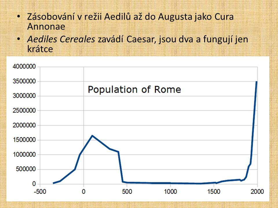 Zásobování v režii Aedilů až do Augusta jako Cura Annonae