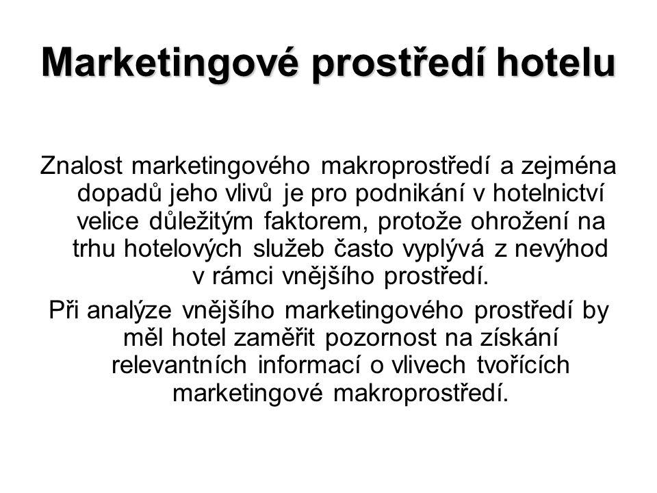 Marketingové prostředí hotelu