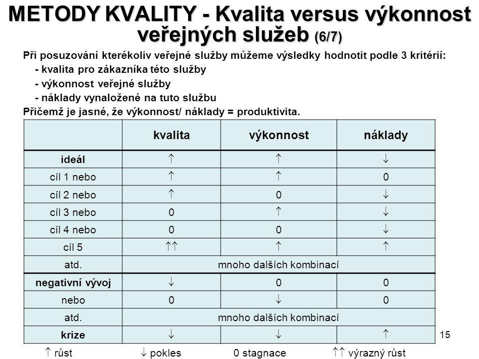 METODY KVALITY - Kvalita versus výkonnost veřejných služeb (6/7)