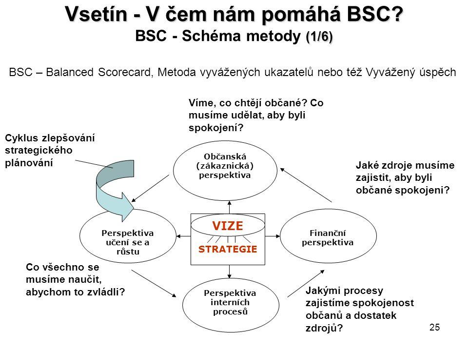 Vsetín - V čem nám pomáhá BSC BSC - Schéma metody (1/6)