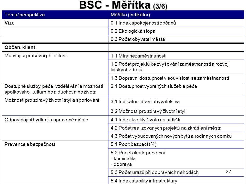 BSC - Měřítka (3/6) Téma/ perspektiva Měřítko (Indikátor) Vize