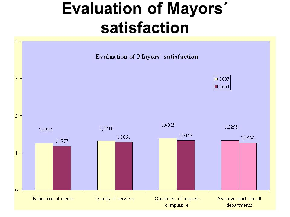 Evaluation of Mayors´ satisfaction