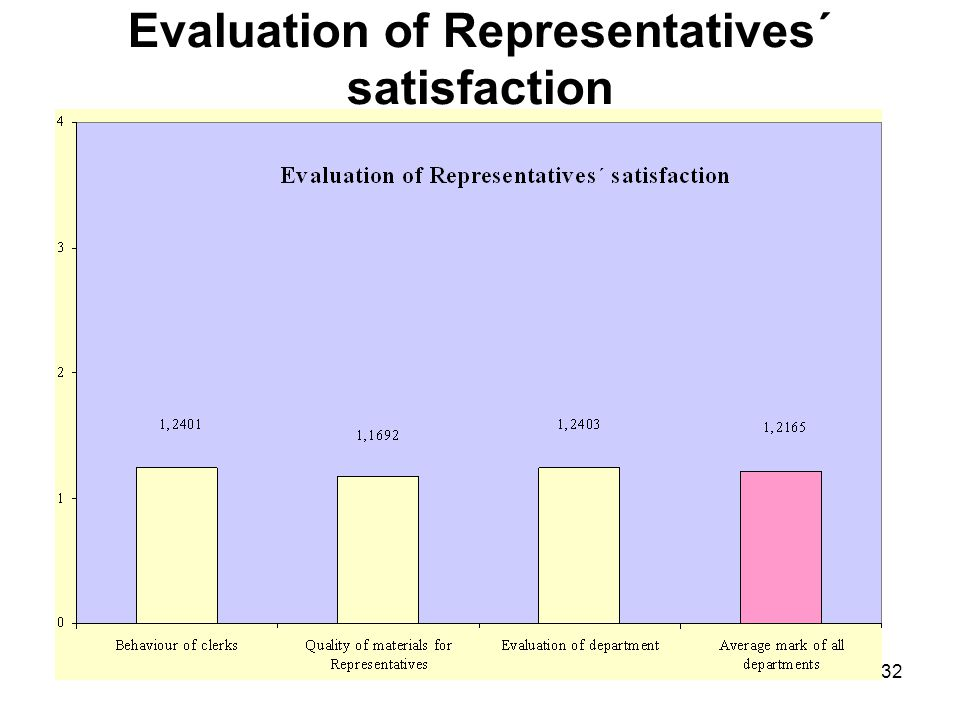 Evaluation of Representatives´ satisfaction