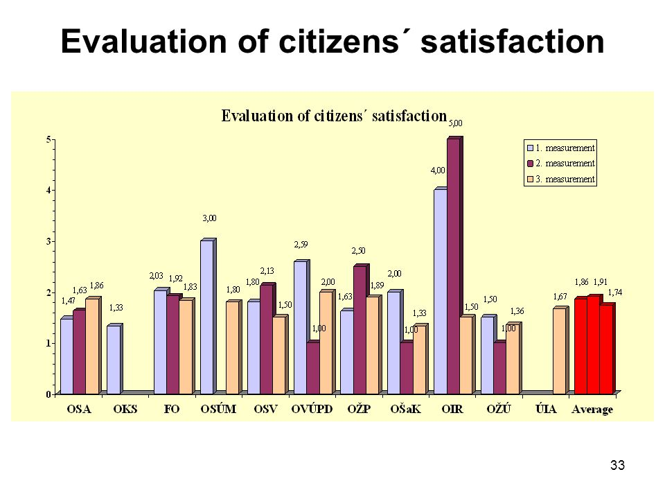 Evaluation of citizens´ satisfaction