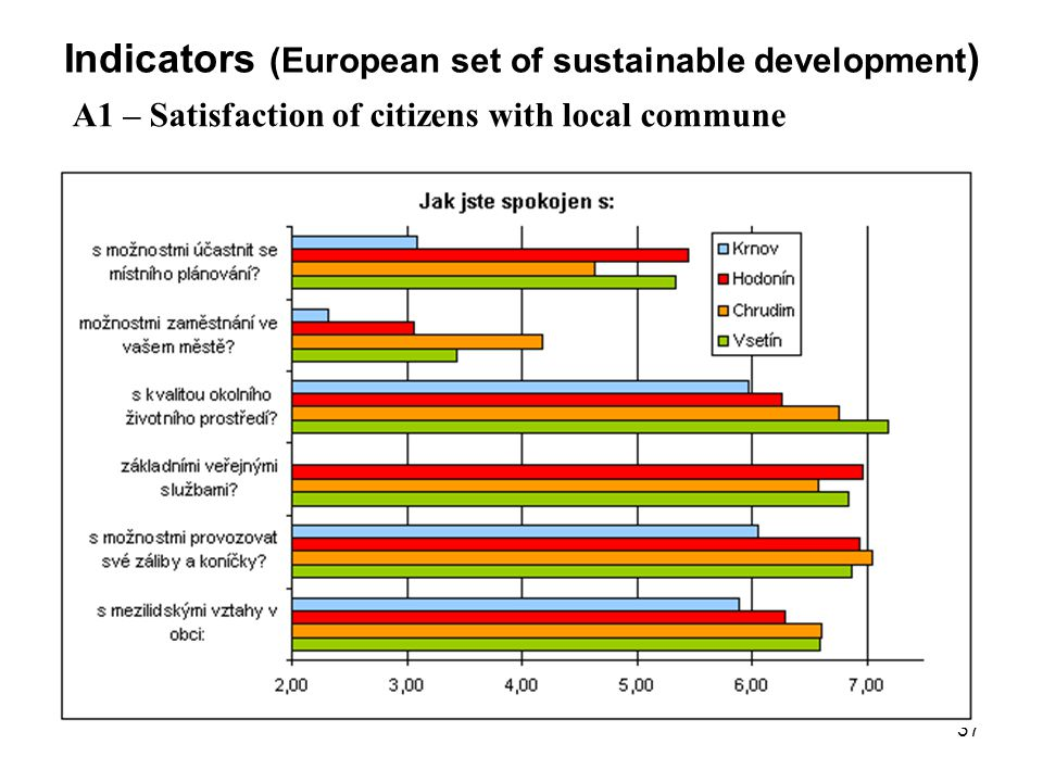 Indicators (European set of sustainable development)