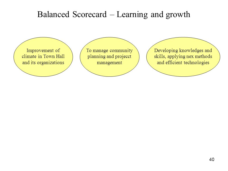 Balanced Scorecard – Learning and growth