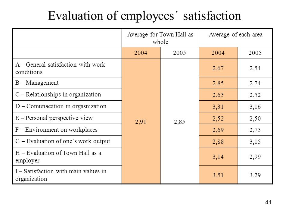 Evaluation of employees´ satisfaction