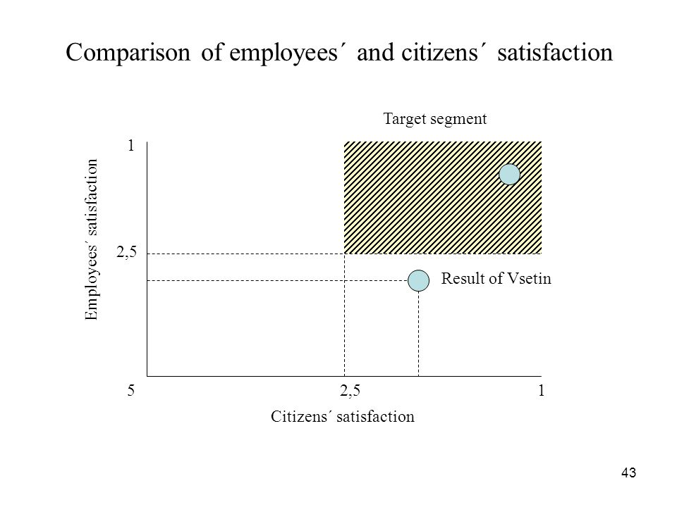 Comparison of employees´ and citizens´ satisfaction