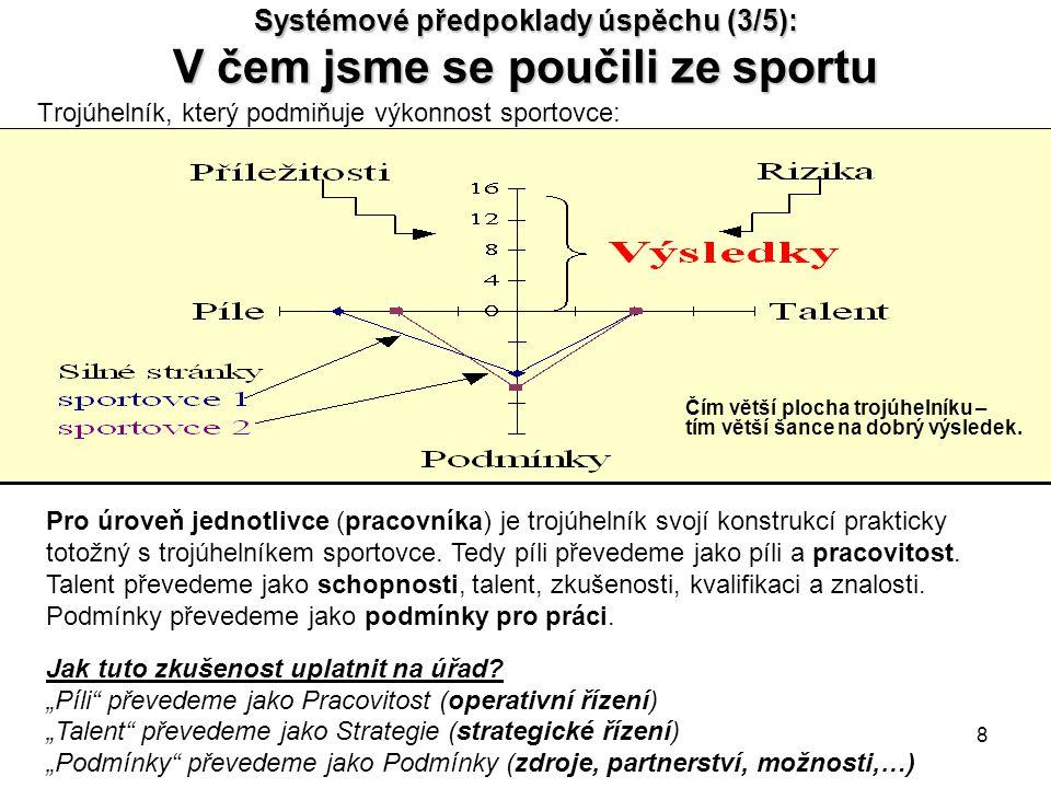 Systémové předpoklady úspěchu (3/5): V čem jsme se poučili ze sportu