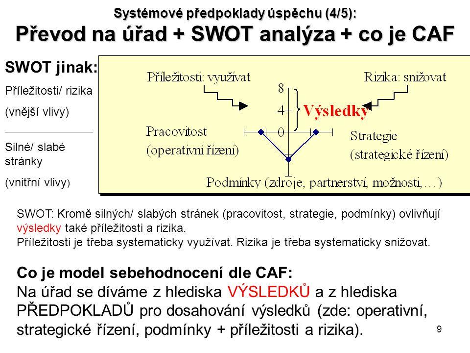 Systémové předpoklady úspěchu (4/5): Převod na úřad + SWOT analýza + co je CAF