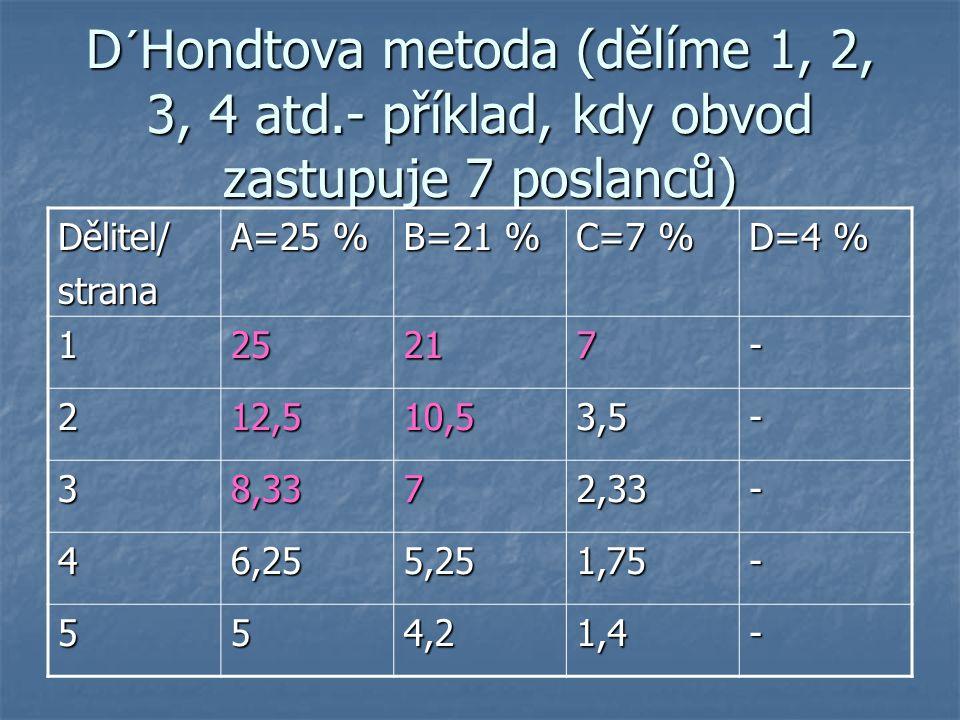 D´Hondtova metoda (dělíme 1, 2, 3, 4 atd