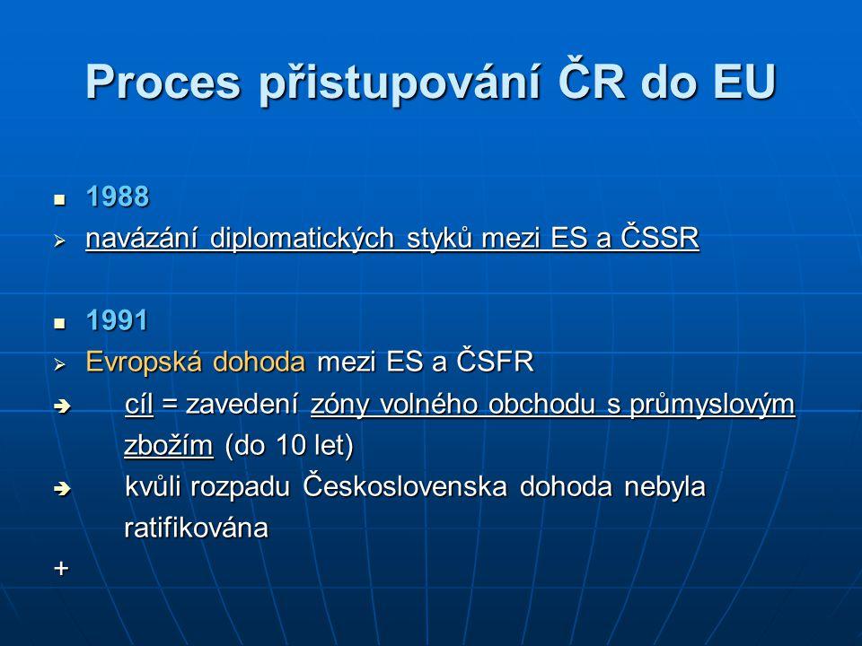 Proces přistupování ČR do EU