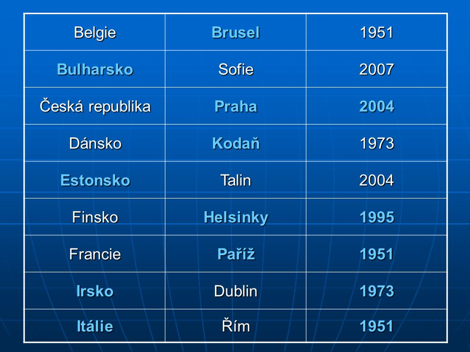 Belgie Brusel. 1951. Bulharsko. Sofie. 2007. Česká republika. Praha. 2004. Dánsko. Kodaň. 1973.
