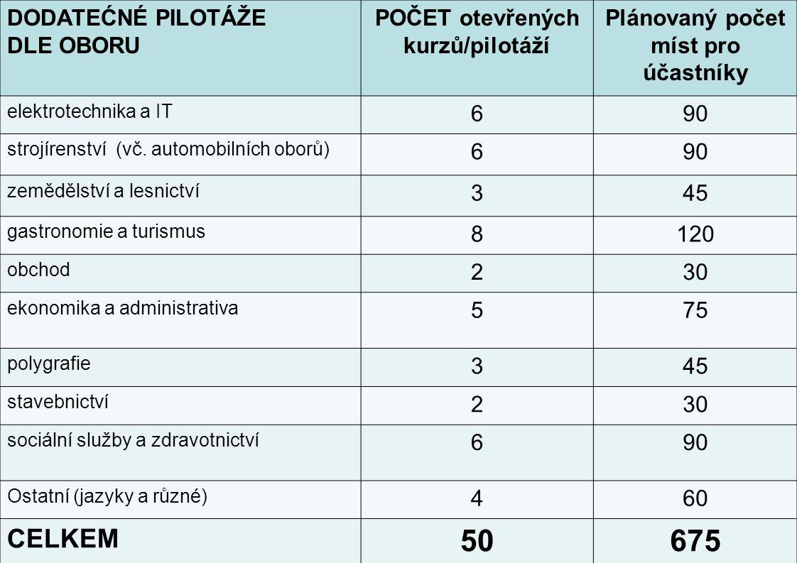 POČET otevřených kurzů/pilotáží Plánovaný počet míst pro účastníky