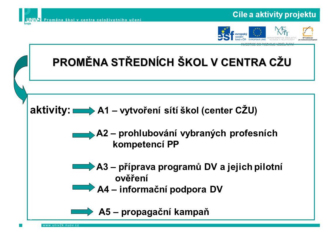 Cíle a aktivity projektu