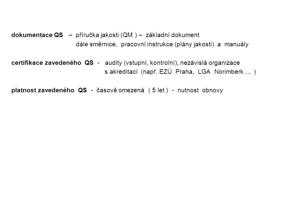 dokumentace QS – příručka jakosti (QM ) – základní dokument