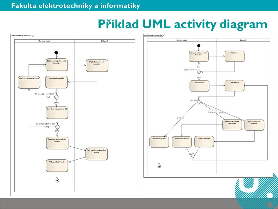 Příklad UML activity diagram