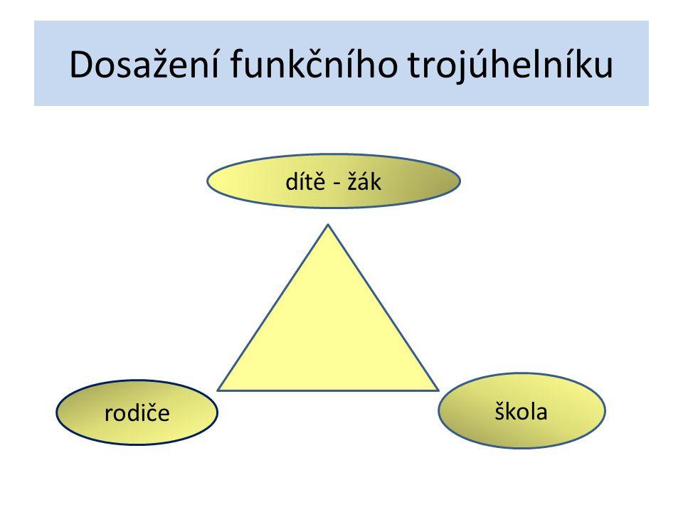 Dosažení funkčního trojúhelníku