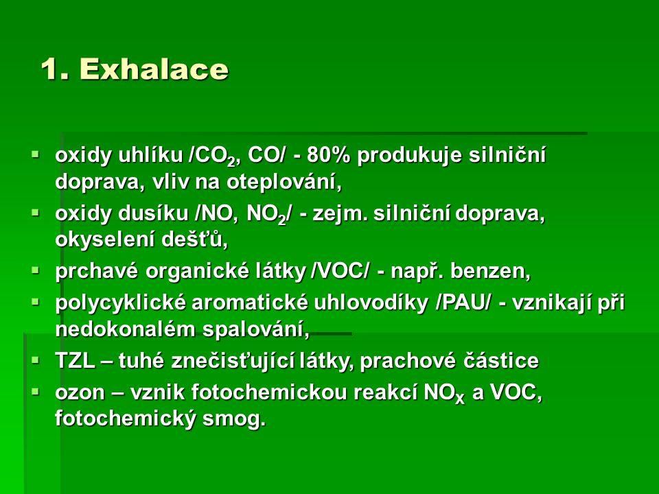 1. Exhalace oxidy uhlíku /CO2, CO/ - 80% produkuje silniční doprava, vliv na oteplování,
