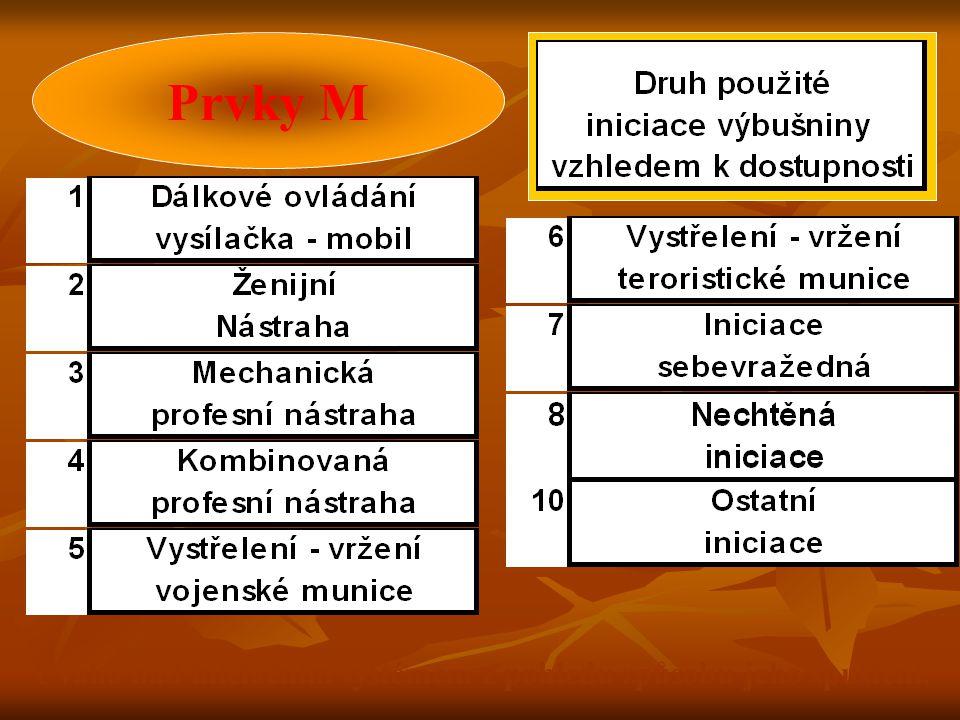 Prvky M Úvaha nad iniciačním systémem z pohledu způsobu jeho spuštení.