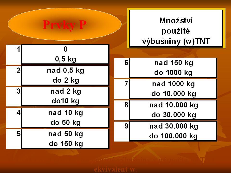 Úvaha nad množstvím použité výbušniny v přepočtu na TNT ekvivalent w.